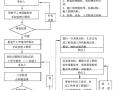 [最新]山东钢结构厂房工程监理规划(156页,图文丰富)
