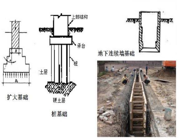 桥梁扩大基础各种施工细节大全