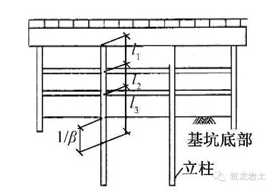 基坑钢支撑体系设计中国、日本对比,差距!_13