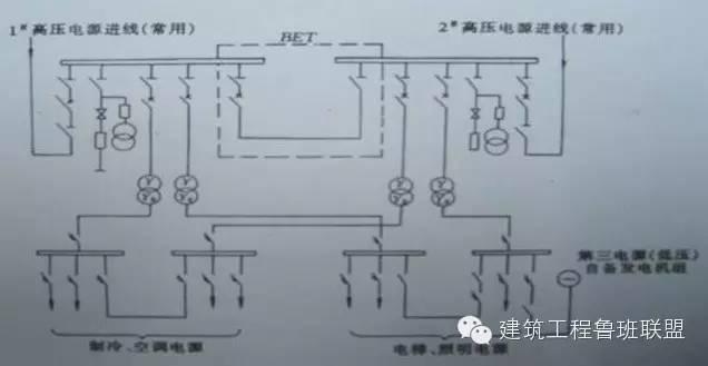 [弘毅|讲堂]捋一捋建筑强电系统_3