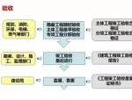 1张图了解房地产开发全过程