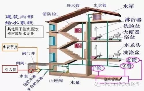 建筑给排水常用的6种给水方式和3种排水方式_2