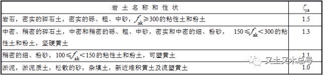 不土不木|曝光承载力抗震调整系数的潜在秘密_10