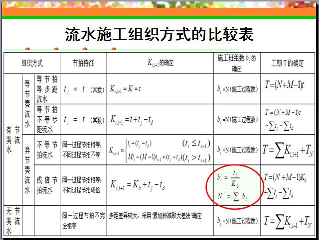 建筑工程项目进度计划编制方法讲义(161页)