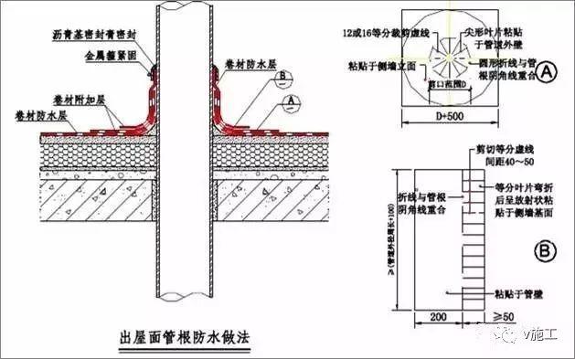 做好建筑防水,先弄懂这30张图_11