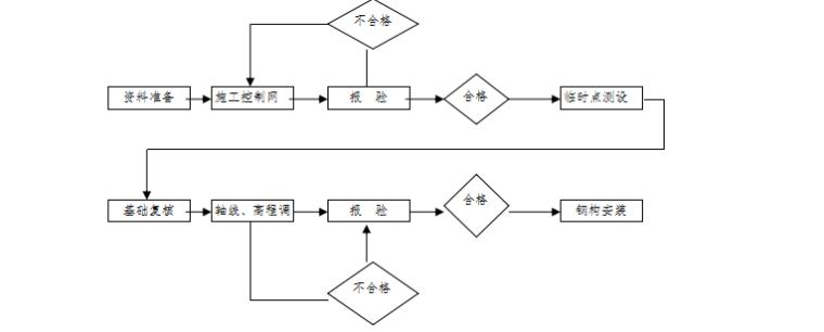 安徽复合肥成品库施工组织设计(共122页,含施工图)