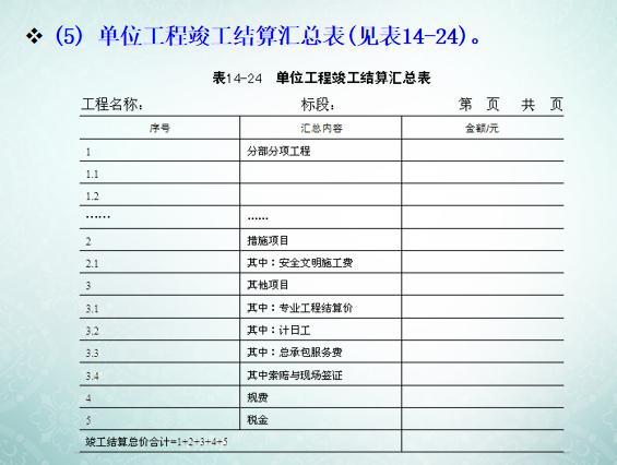 工程量清单计价方法讲义_9
