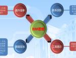 [中建]BIM总结及BIM实施计划