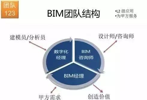 BIM的八大爭議,有同感的嗎?_1
