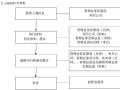 知名房地产公司项目管理流程122页(大量流程图)