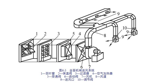 建筑安装工程造价与施工管理教程-通风空调系统_4