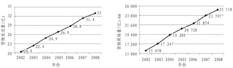 中国铁路、隧道与地下空间发展概况_7