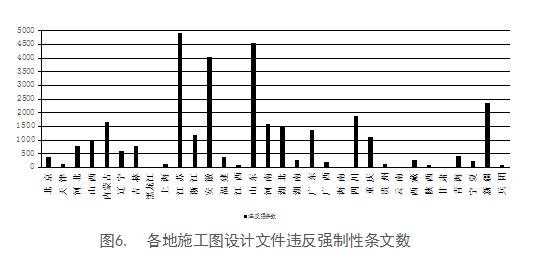 住建部系统2018年第二季度应用BIM技术的项目共计961个_10