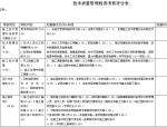 技术质量管理检查考核评分表