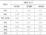 沈海高速盖板涵/通道施工技术交底记录(二级)
