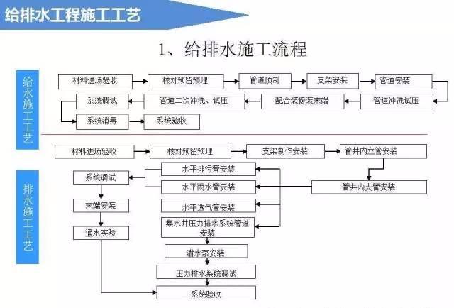 给排水工程施工工艺(图文详解说明)_1