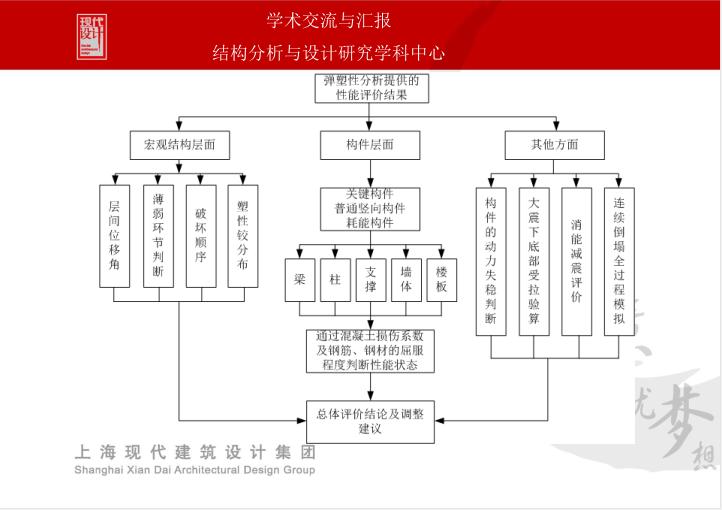 抗震性能设计与弹塑性时程分析_4