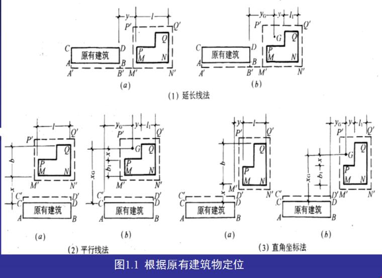 [全国]高层建筑施工测量放线(共52页)-根据原有建筑物定位