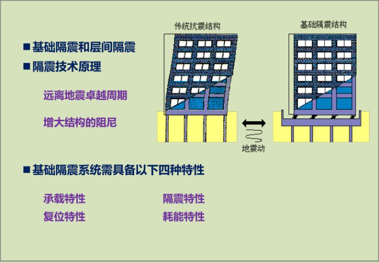 减震与隔震原理_3