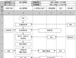 装修公司管理流程工作标准(46页)