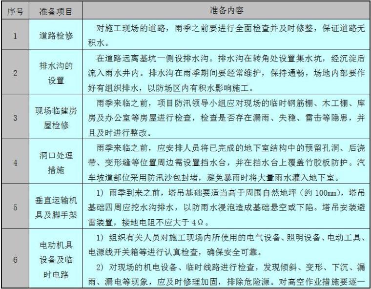 [天津]超高层双子塔项目2014年雨季施工方案