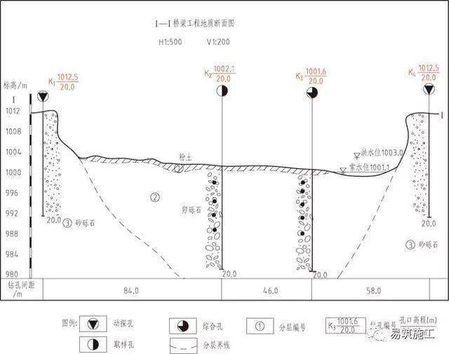 市政桥梁工程识图入门(附22套识图资料)_5