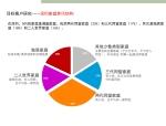 深圳万科·标准化定型产品研发手册丨完整版丨PPT+PDF+JPG丨267P