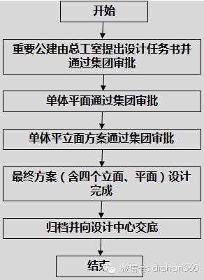 房地产设计管理全过程流程(从前期策划到施工,非常全)_7