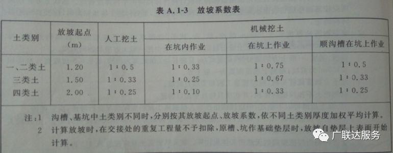 算土方,不蒙圈!多地区定额计算规则及虚实方换算方法详解_4