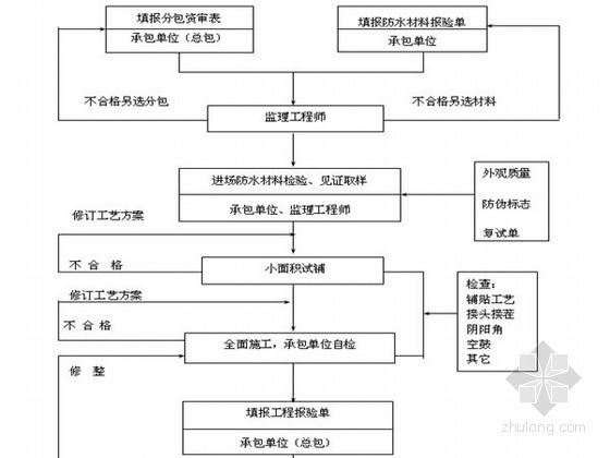 高层住宅工程监理实施细则(流程图)