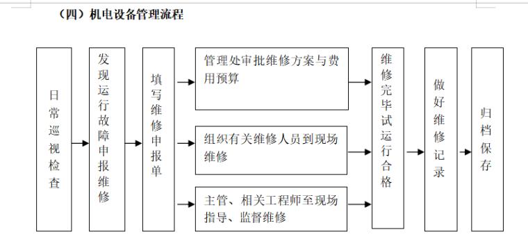 房地产物业管理方案范本(共91页)-机电设备管理流程