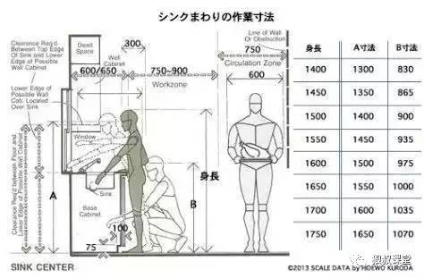 【干货】室内设计空间尺度图解_39