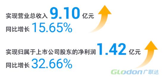 广联达发布半年财报转型有力喜讯频传