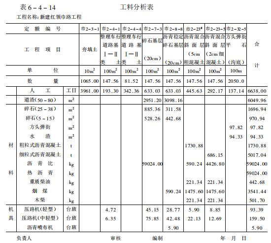 市政工程概预算与编制实例(158页,讲解详细)
