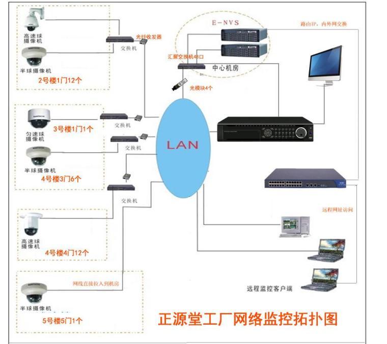 高清网络数字视频监控系统方案书
