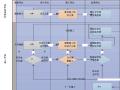[青岛]城市轨道交通工程施工质量管理标准化控制要点(图文丰富)