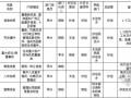 [标杆房企]2015年住宅小区全套物业职能类质量表格(含93个文档)