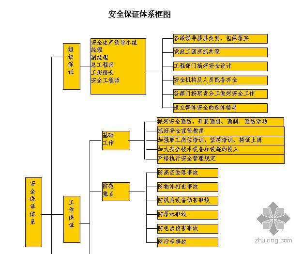 安全保证体系框图
