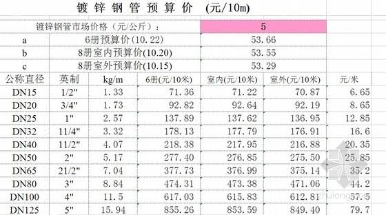 无缝钢管、镀锌钢管及支架单价计算表(2011-07)
