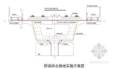 [广西]市政工程施工组织设计(投标 道路 排水 防护)