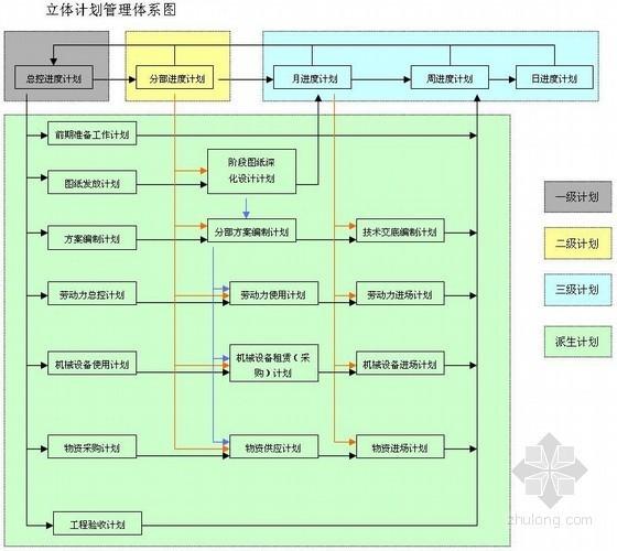 [中建]超高层商业楼总承包管理施工方案(完整详细)