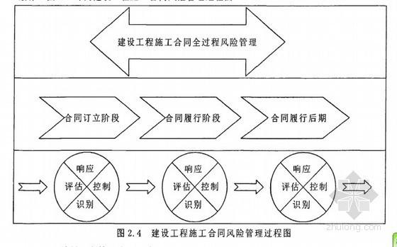 [硕士]建设工程施工合同中发包人风险管理研究[2009]