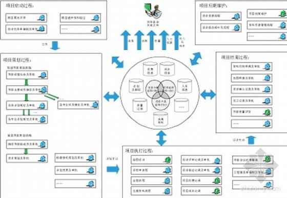 工程设计管理信息化解决方案