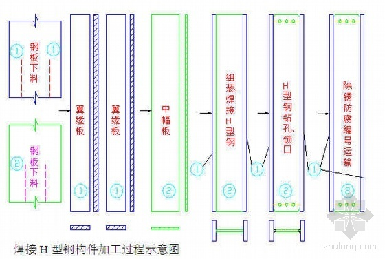 北京某工业厂房施工组织设计(三层钢结构)