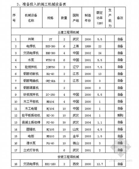 [武汉]实验楼施工组织设计(框架结构)