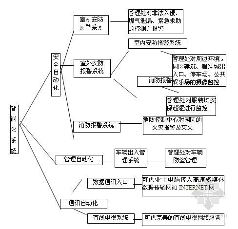 商业地产项目物业管理策划方案(73页)