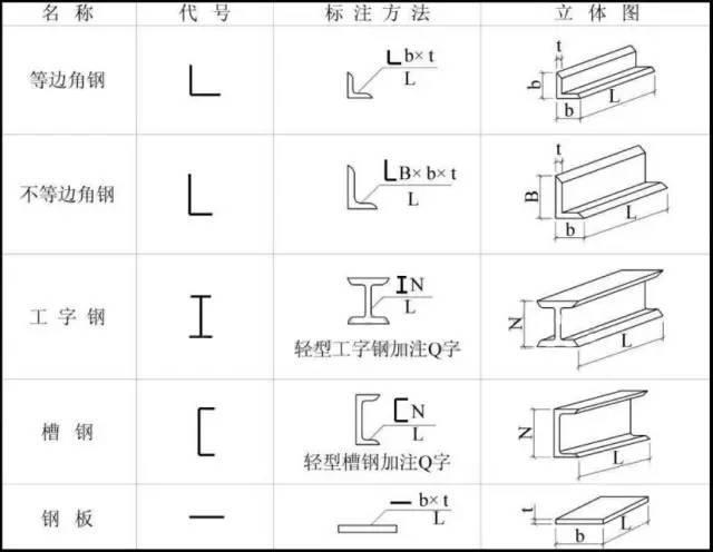 钢结构识图知识总结