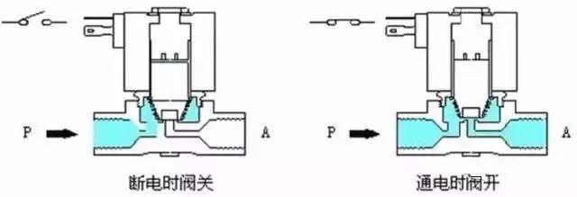 电磁阀的原理是啥?一篇文章就看懂了!_2