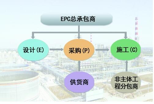 EPC总承包模式是什么?