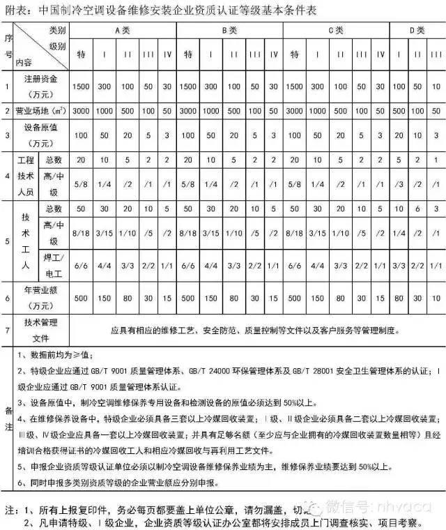 中国设备维修安装企业资质能力等级证书(制冷空调)
